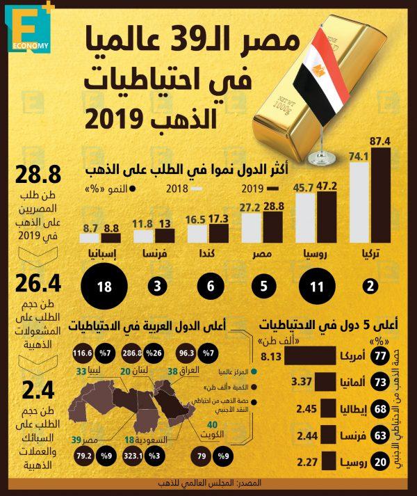 مصر الـ 39 عالميا في احتياطيات الذهب  2019