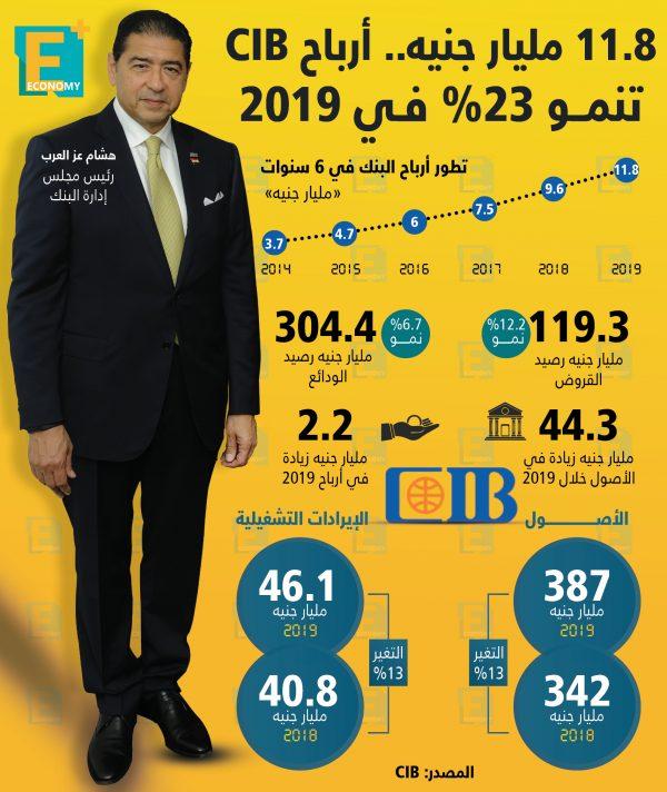 11.8 مليار جنيه أرباح CIB تنمو  23% في 2019