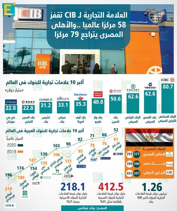 العلامة التجارية لـ CIB تقفز 58 مركزا عالميا.. والأهلى المصرى يتراجع 79 مركزا