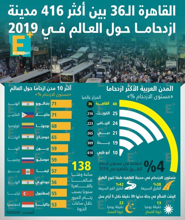 القاهرة الـ 36 بين أكثر 416 مدينة ازدحامًا حول العالم في 2019