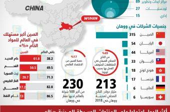 اقتصاد ووهان مهد فيروس كورونا.. وكيف يعتمد العالم على الصين؟