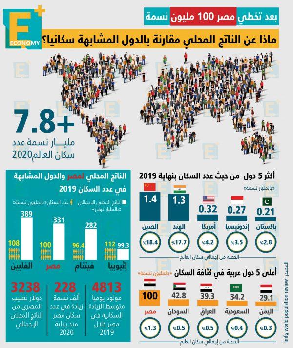 مقارنة الناتج المحلي في الدول المشابهة لمصر سكانياً