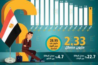 معدل البطالة بين المصريين