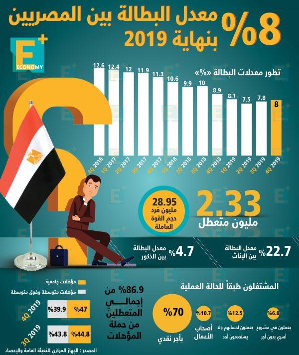8 % معدل البطالة بين المصريين بنهاية 2019