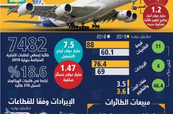 إيرادات Airbus ترتفع 11% إلى 76.4 مليار دولار لكنها تخسر 1.5 مليار دولار في 2019.