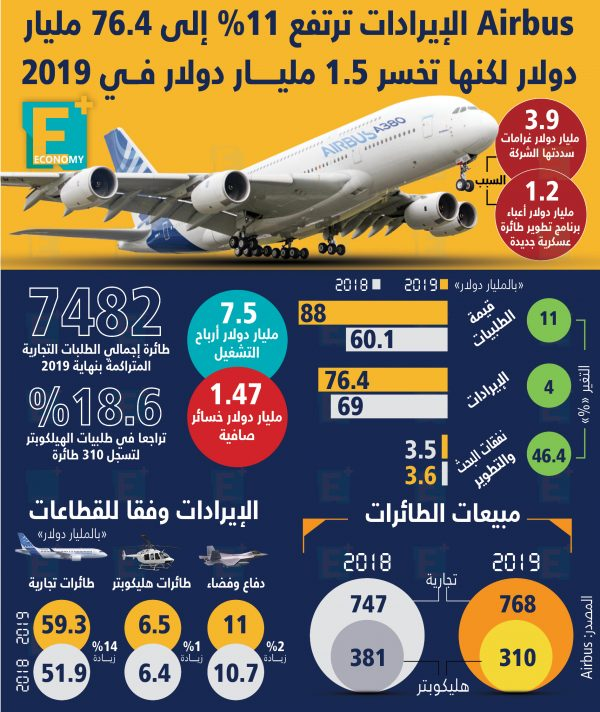 إيرادات Airbus ترتفع 11% إلى 76.4 مليار دولار
