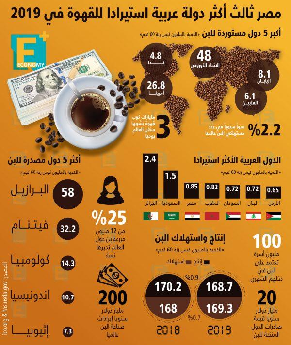 مصر ثالث أكثر الدول العربية استيرادًا للقهوة في 2019