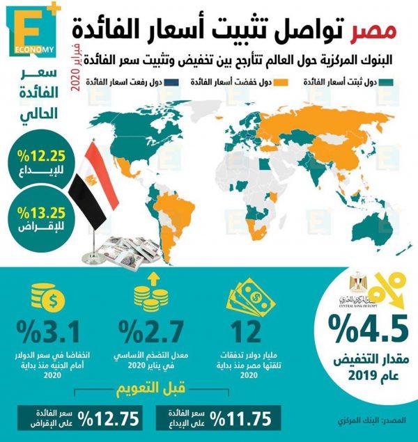 مصر تواصل تثبيت أسعار الفائدة