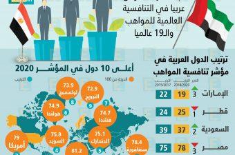 مصر تتراجع 3 مراكز وتحل في المركز 78 بين 88 دولة في مؤشر تنافسية المواهب 2020