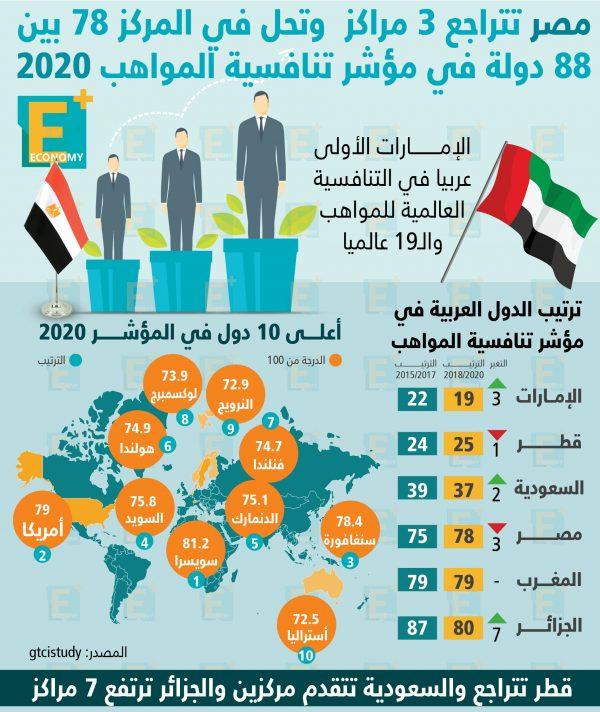 مصر تتراجع 3 مراكز وتحل في المركز 78 في مؤشر تنافسية المواهب 2020