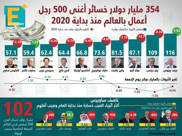 354 مليار دولار خسائر أغنى 500 رجل أعمال بالعالم مند بداية 2020