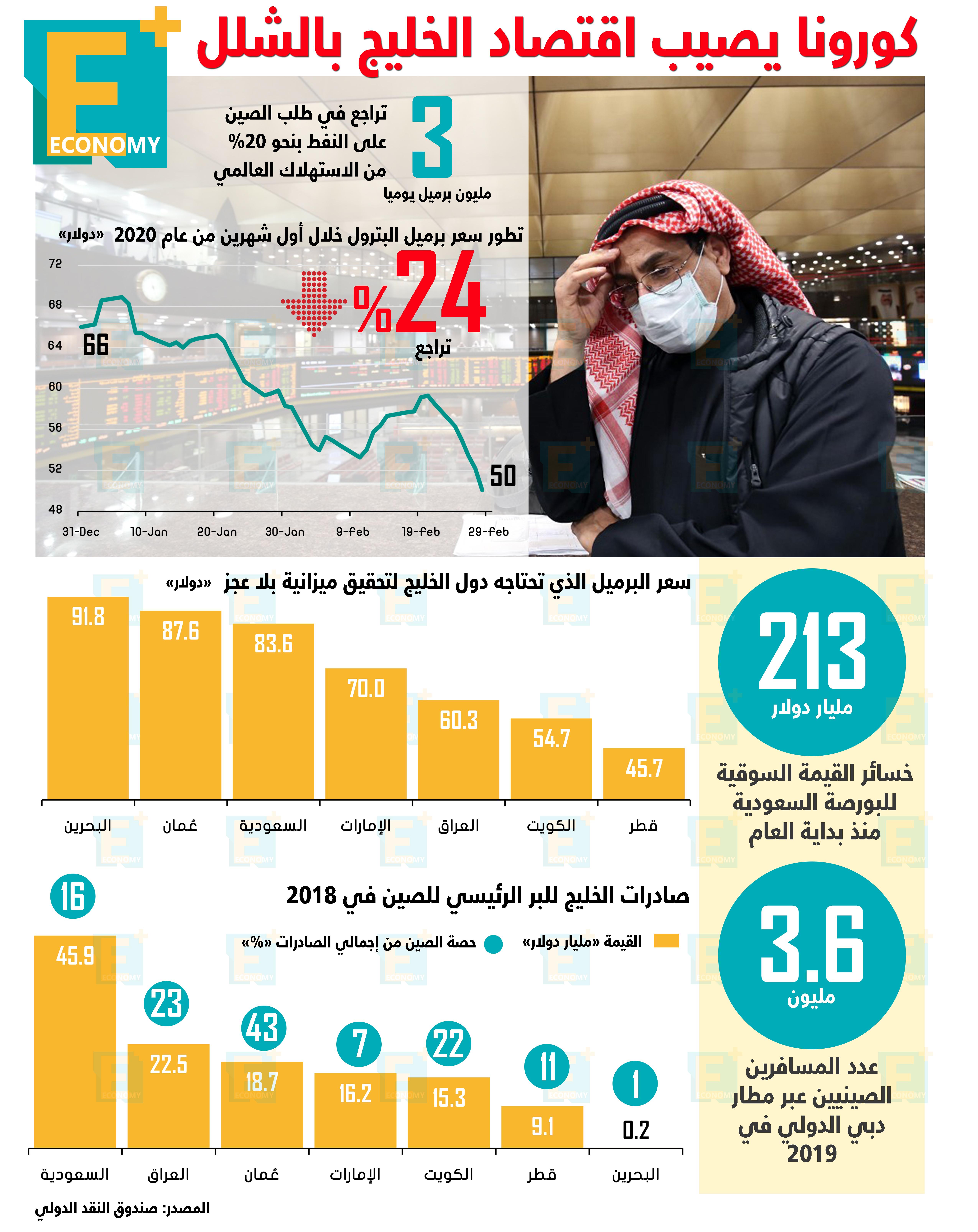 كورونا يصيب اقتصاد الخليج بالشلل