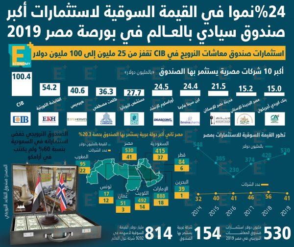 استثمارات أكبر صندوق سيادي بالعالم في بورصة مصر 2019