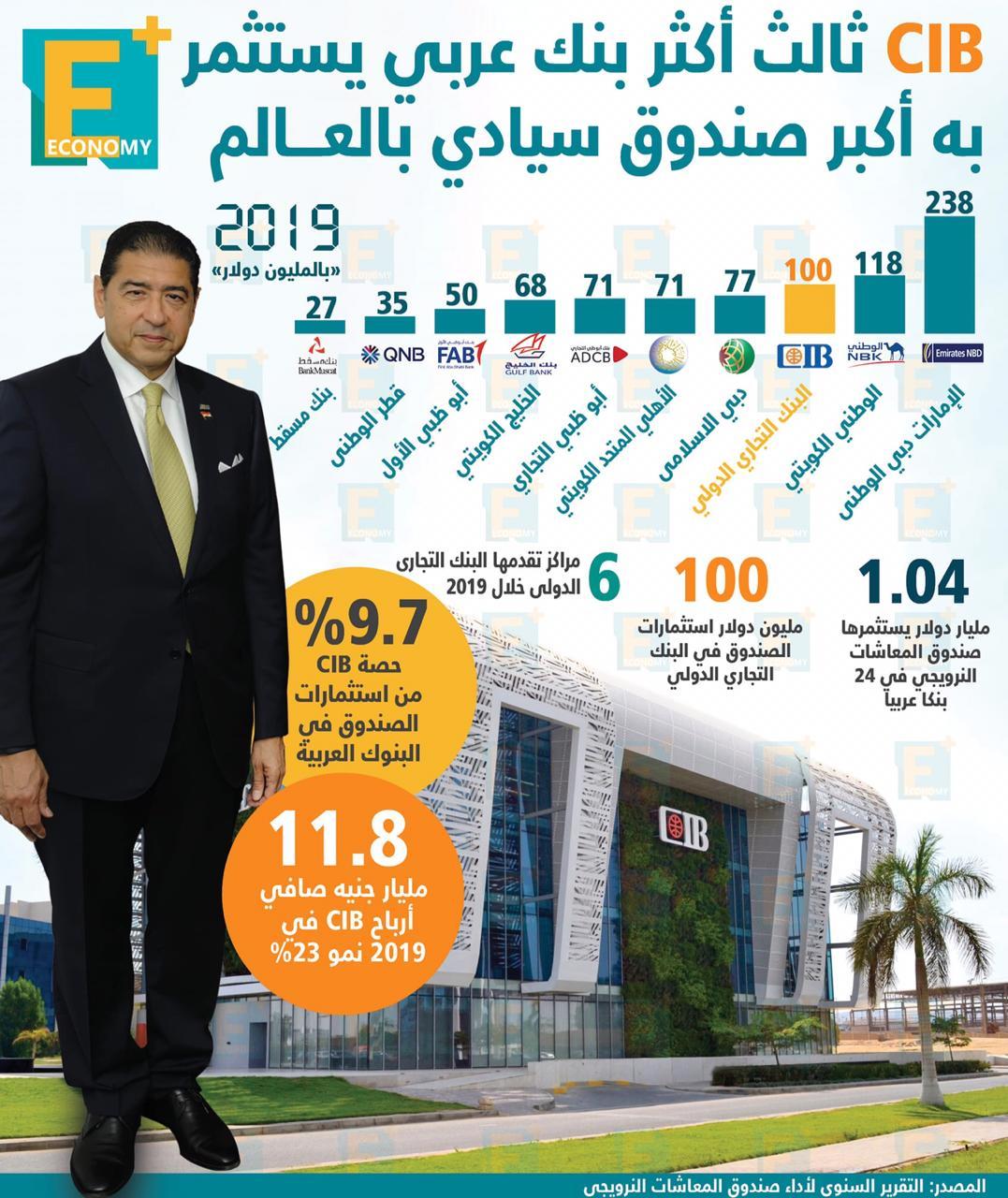 CIB ثالث أكثر بنك عربي يستثمر به أكبر صندوق سيادي بالعالم في 2019
