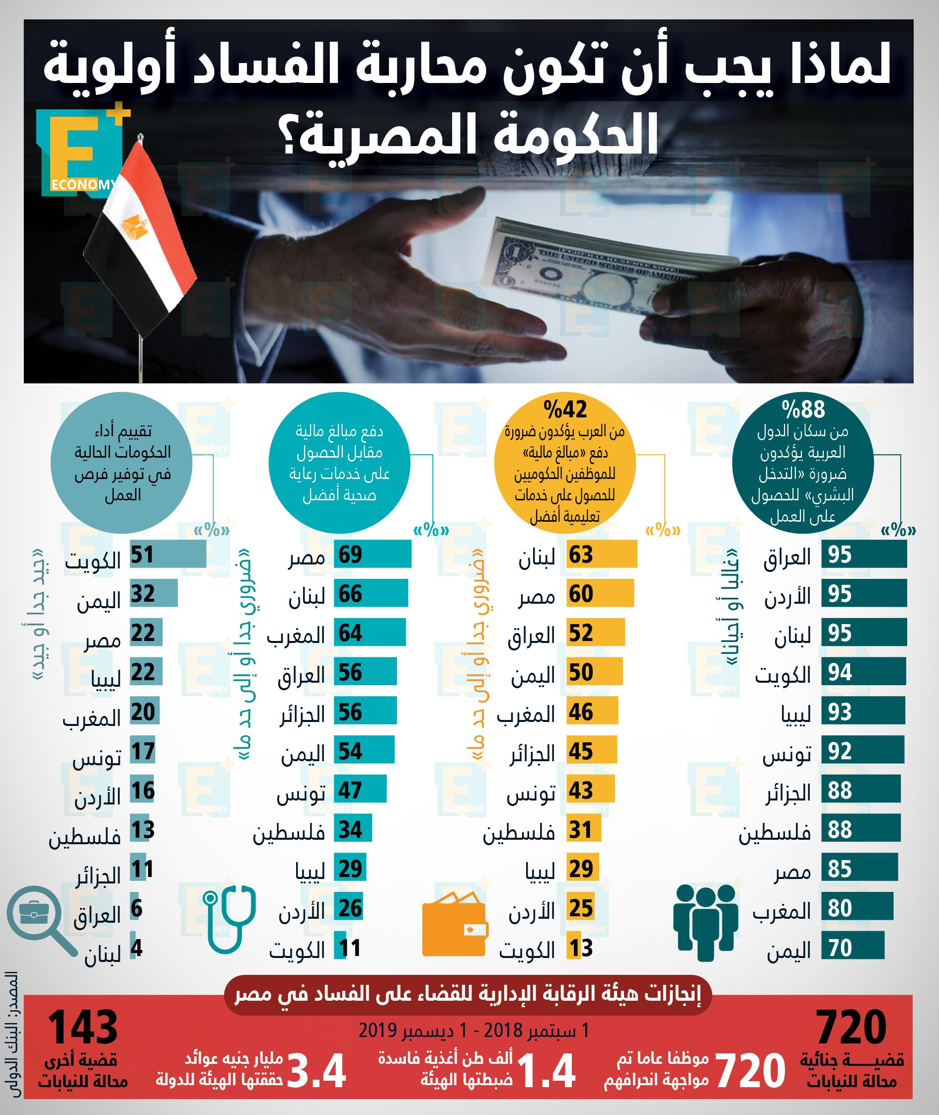 لماذا يجب أن تكون محاربة الفساد أولوية الحكومة المصرية؟