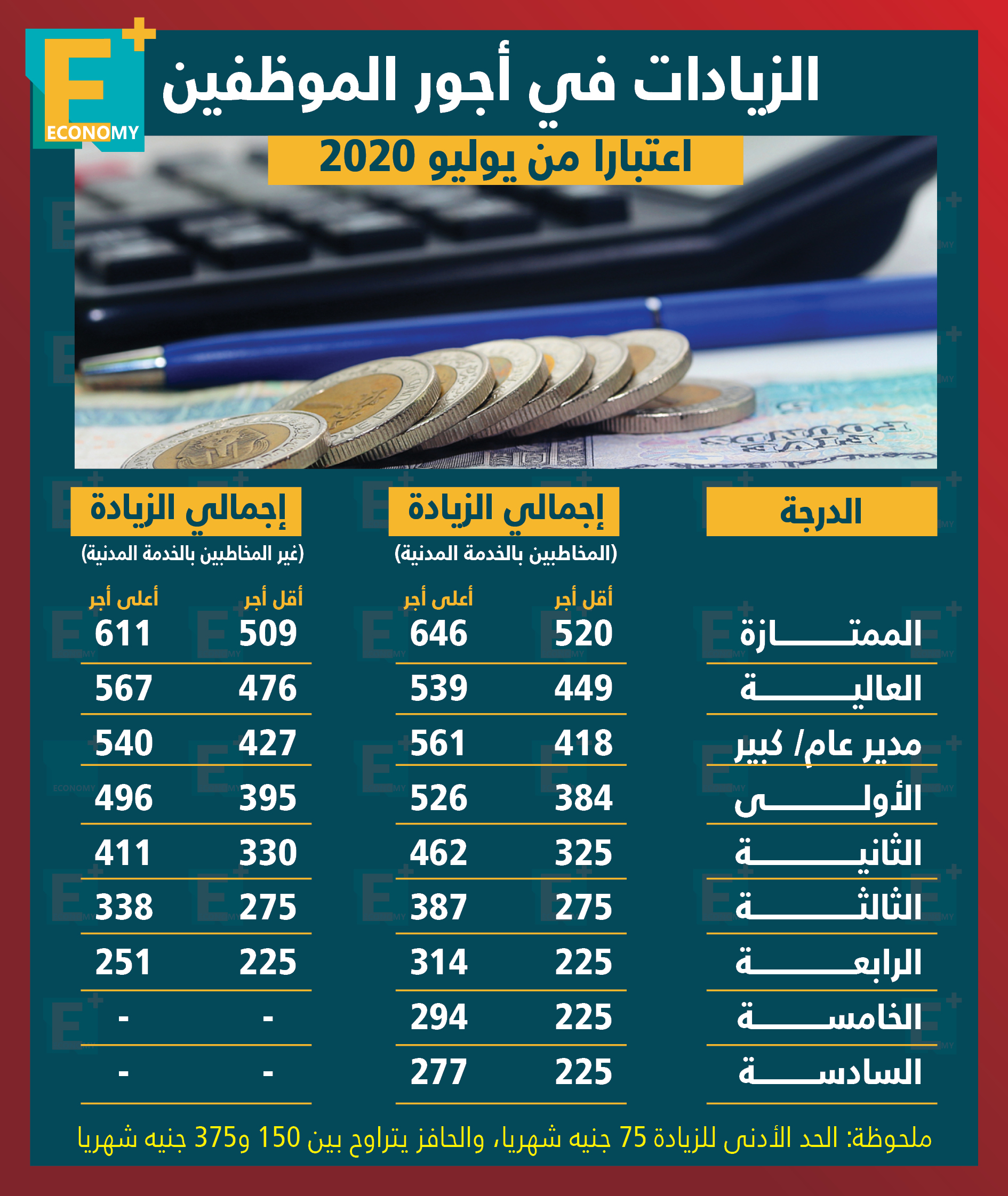 الزيادات في أجور الموظفين اعتبارًا من يوليو 2020