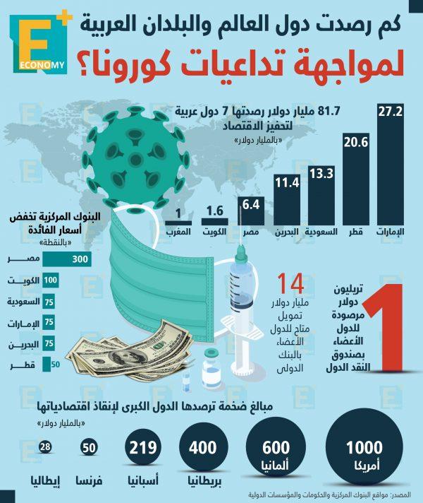 كم رصدت دول العالم والبلدان العربية لمواجهة تداعيات كورونا؟