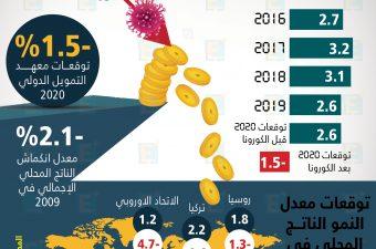 معهد التمويل الدولي يتوقع انكماش اقتصاد العالم