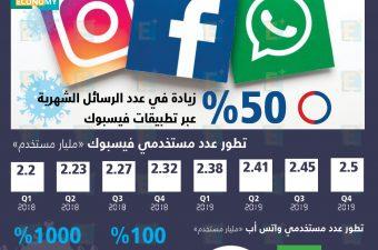 زوكربيرج يحذر من الضغوط على تطبيقات فيسبوك من انتشار كورونا