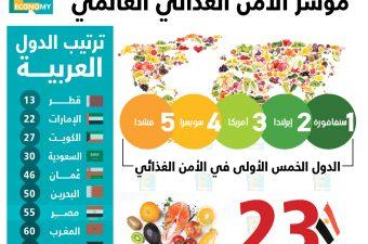 مؤشر الأمن الغذائي العالمي