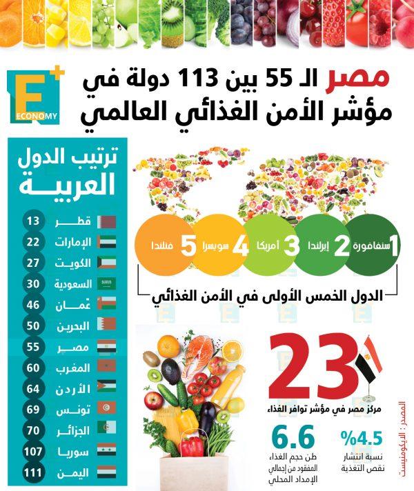 مصر في المركز 55 بين 113 دولة في مؤشر الأمن الغذائي العالمي