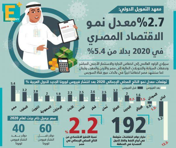 معهد التمويل الدولي: 2.7 % معدل نمو الاقتصاد المصري في 2020 بدلًا من 5.4%