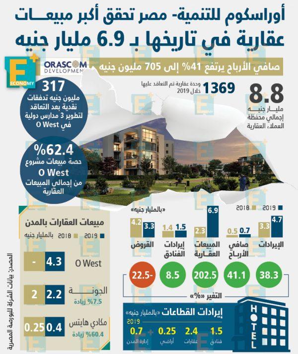 أوراسكوم للتنمية – مصر تحقق أكبر مبيعـــــات عقارية في تاريخها بـ 6.9 مليار جنيه