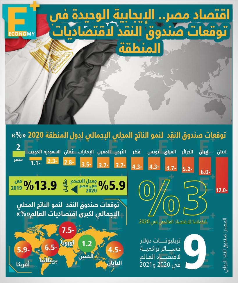 اقتصاد مصر .. الإيجابية الوحيدة في توقعات صندوق النقد لاقتصاديات المنطقة