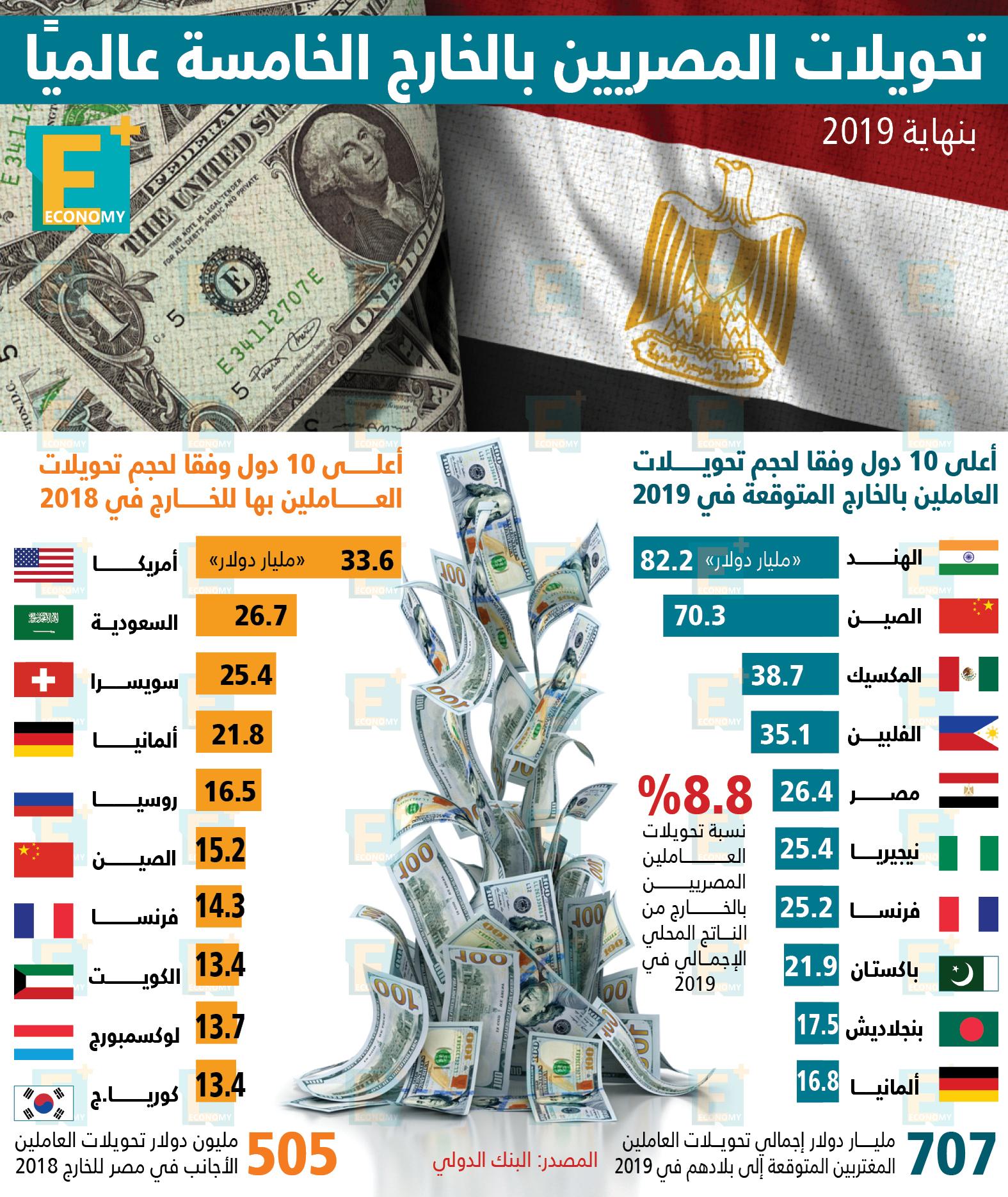 تحويلات- المصريين- العاملين-بالخارج