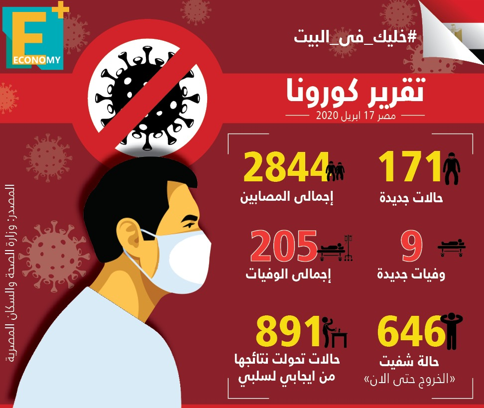 كورونا-فيروس- مصر- الصحة