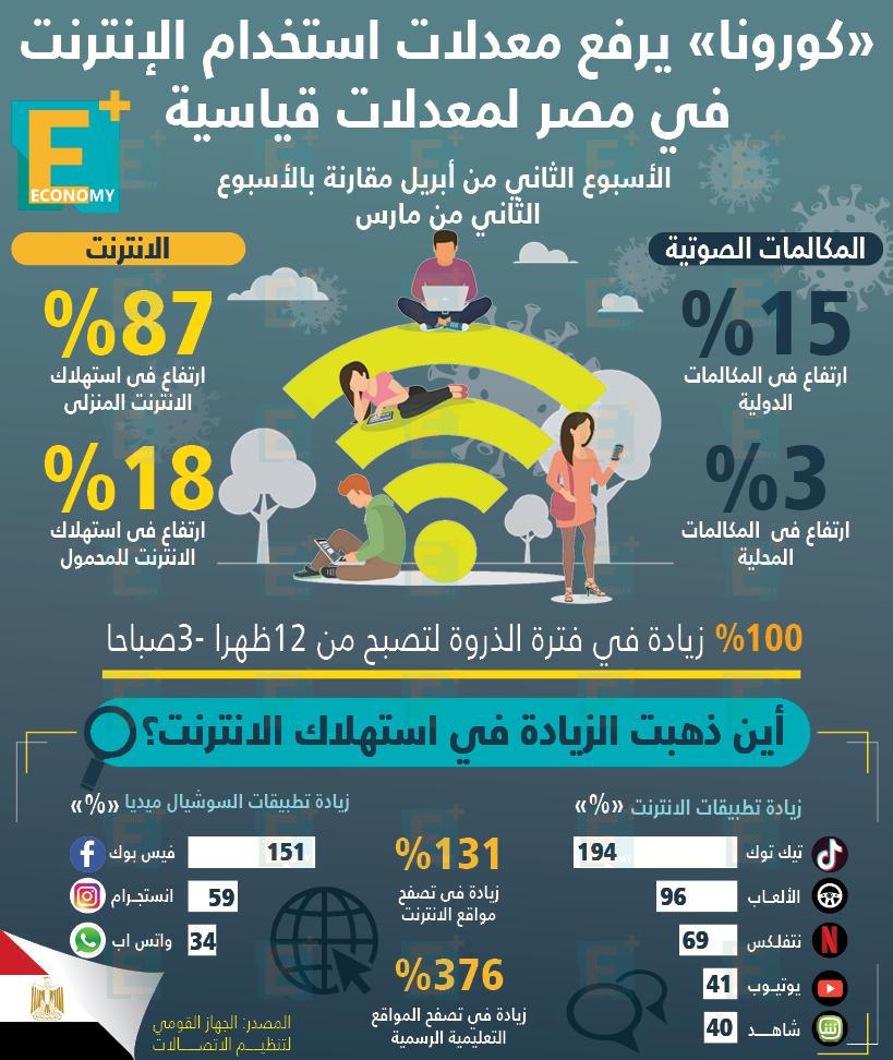 فيروس كورونا يرفع استخدام الإنترنت في مصر لمعدلات قياسية