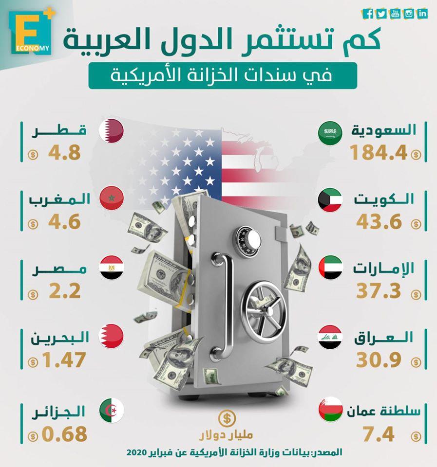 كم تستثمر الدول العربية في سندات الخزانة الأمريكية؟