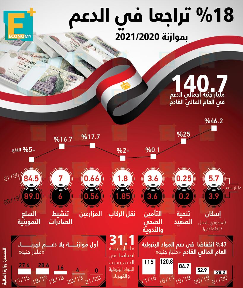 18 % تراجعا في الدعم بموازنة 2020 /2021