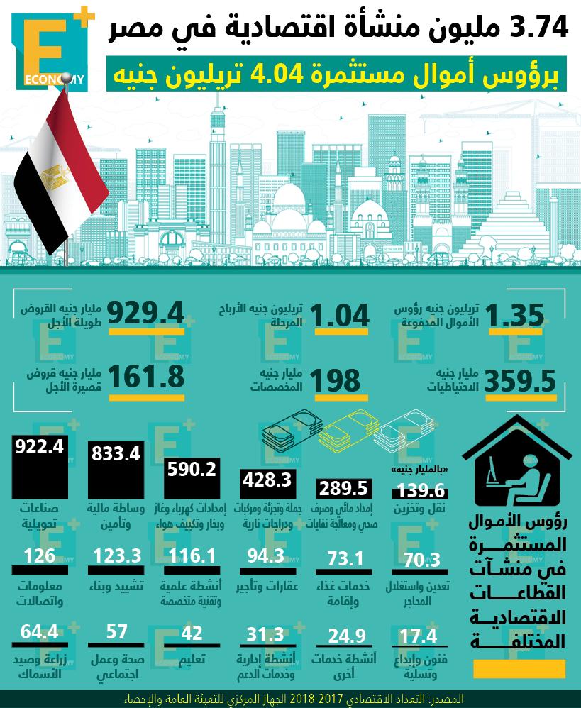 3.74 مليون منشأة اقتصادية في مصر