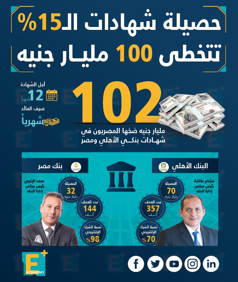حصيلة شهادات الـ 15% تتخطى 100 مليار جنيه