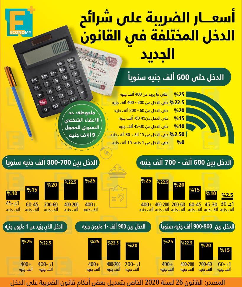 أسعار الضريبة على شرائح الدخل المختلفة في القانون الجديد