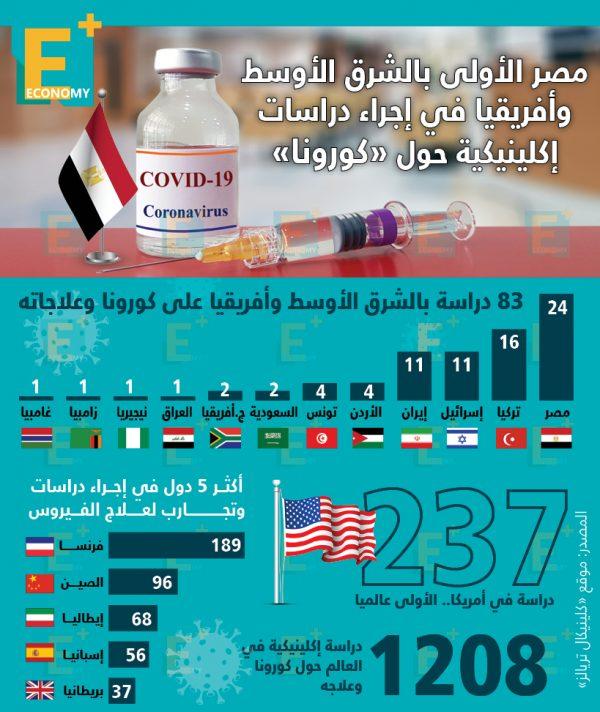 """مصر الأولى بالشرق الأوسط وإفريقيا في إجراء دراسات إكلينيكية حول """"كورونا"""""""