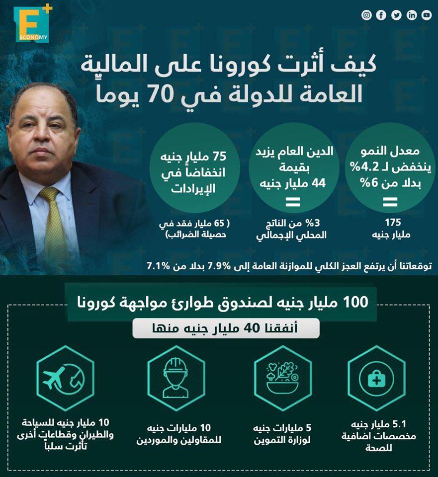 خلال 70 يومًا كيف أثرت كورونا على الاقتصاد المصري؟ وزير المالية يجيب
