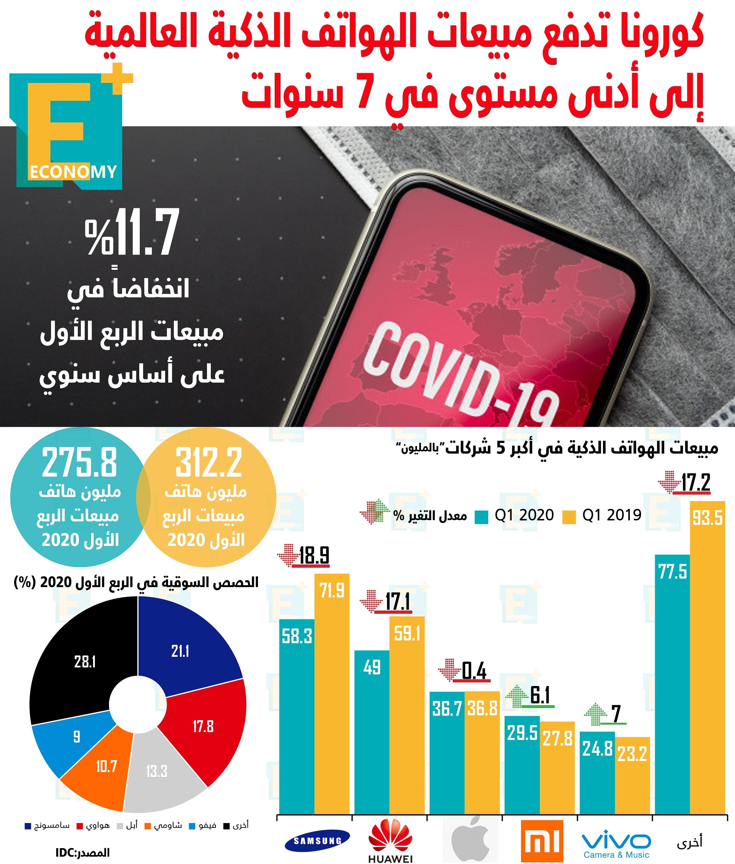 كورونا تدفع مبيعات الهواتف الذكية إلى أدنى مستوى في 7 سنوات