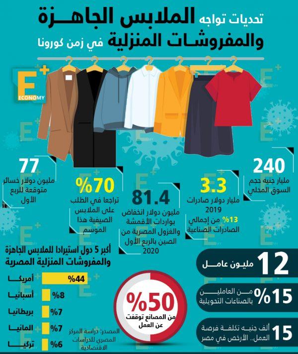 تحديات تواجه الملابس الجاهزة والمفروشات في زمن كورونا