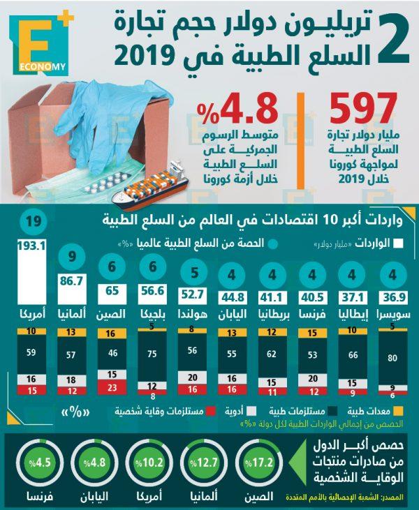 2 تريليون دولار حجم تجارة السلع الطبية في 2019
