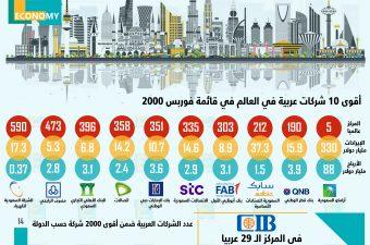 قائمة فوربس لأكبر 2000 شركة عالمية