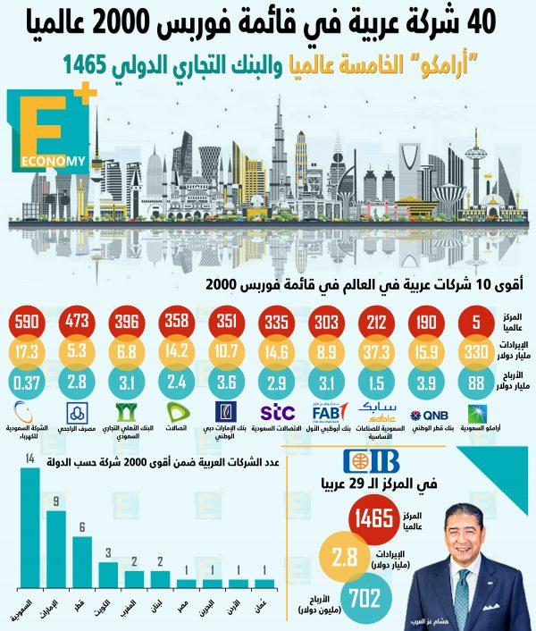 40 شركة عربية في قائمة فوربس 2000 عالميا