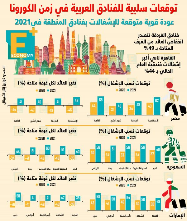 توقعات سلبية للفنادق العربية في زمن كورونا