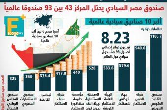 صندوق أبوظبي السيادي ثالث أكبر صندوق عالميًا