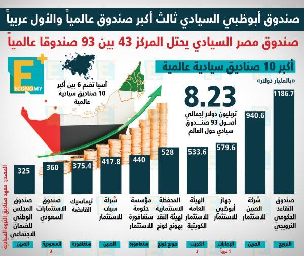 صندوق أبوظبي السيادي ثالث أكبر صندوق عالميًا والأول عربياً