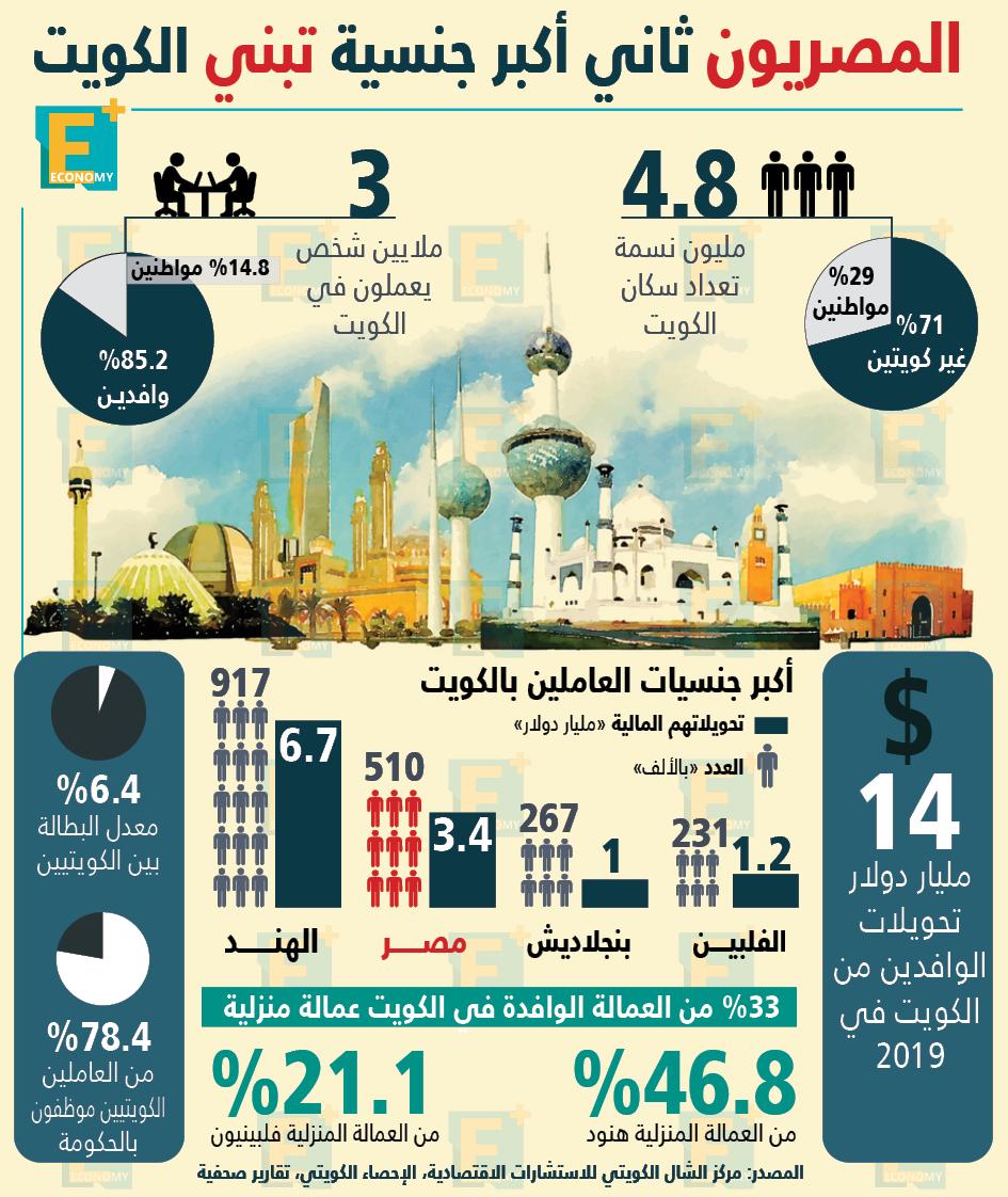 المصريون ثاني أكبر جنسية تبني الكويت