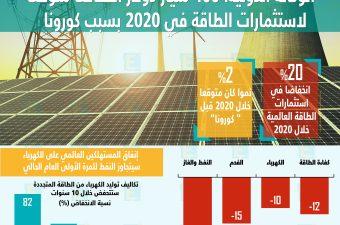 400 مليار دولار انخفاضًا متوقعًا لاستثمارات الطاقة في 2020 بسبب كورونا