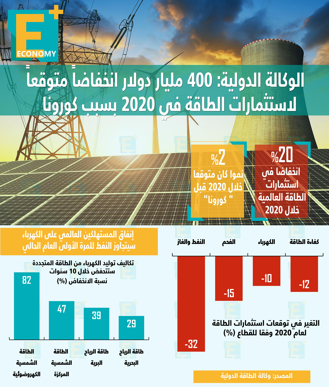 الوكالة الدولية: 400 مليار دولار انخفاضاً متوقعاً لاستثمارات الطاقة في 2020 بسبب كورونا