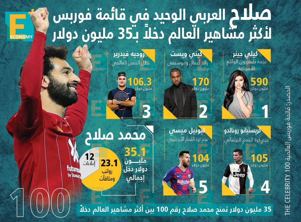 """""""صلاح"""" رقم 100 في قائمة أكثر مشاهير العالم دخلاً في 2020"""